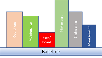 competence implementation model